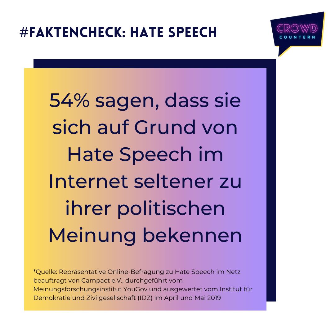 """Auf lila-gelben Hintergrund ist folgendes notiert:"""" 54% sagen, dass sie sich auf Grund von Hate Speech im Internet seltener zu ihrer politischen Meinung bekennen."""" Oberhalb ist """"#Faktencheck: Hate Speech"""" geschrieben. Oben rechts ist das Crowd Countern Logo abgebildet. In der unteren Hälfte des Bildes ist die Quelle vermerkt."""